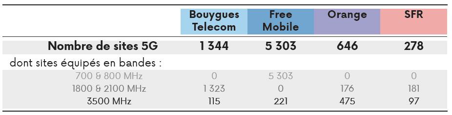 Nombre de sites 5G