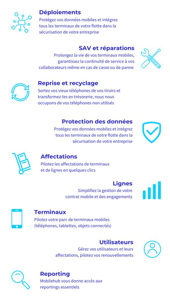 Infographies des fonctionnalités MobileHub : déploiements, SAV et réparations, reprise et recyclage, protection des données, affectations, lignes, terminaux, utilisateurs, et reporting