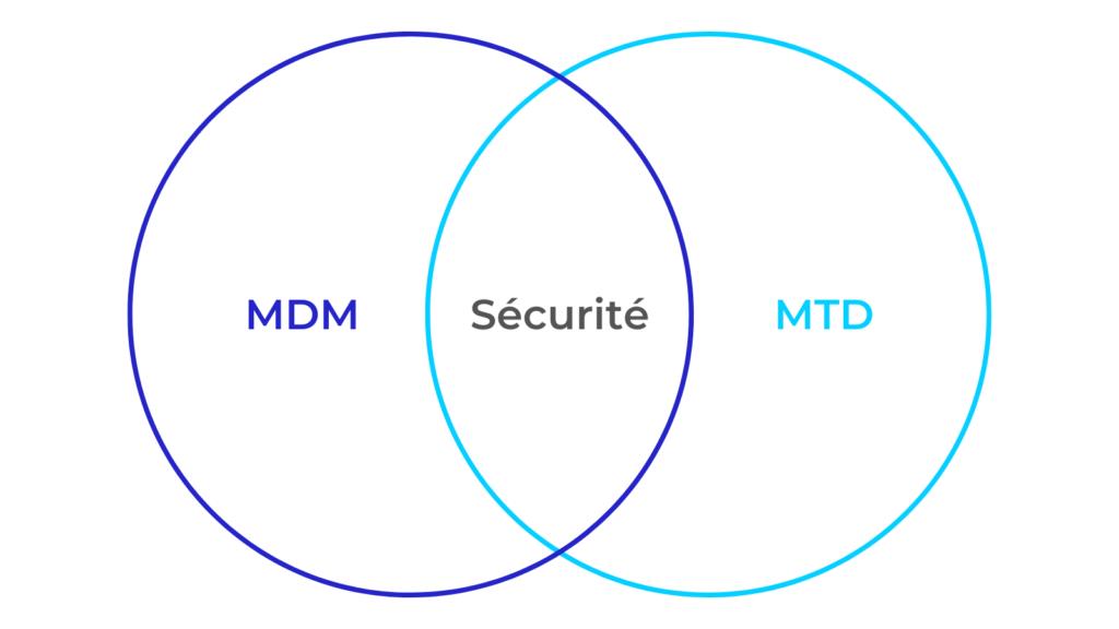 Schéma MDM - Sécurité - MTD pour la gestion des flottes de mobiles