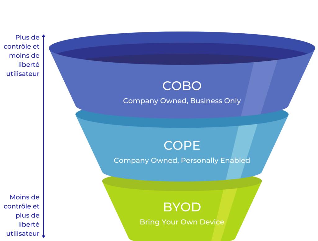 Graphique COBO - COPE - BYOD